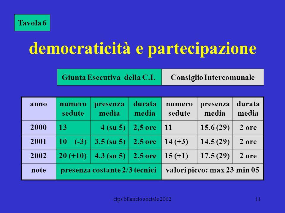 cips bilancio sociale 200211 democraticità e partecipazione Tavola 6 annonumero sedute presenza media durata media numero sedute presenza media durata