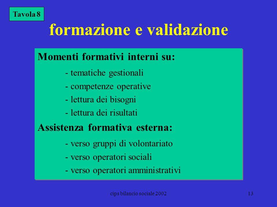 cips bilancio sociale 200213 formazione e validazione Momenti formativi interni su: - tematiche gestionali - competenze operative - lettura dei bisogn