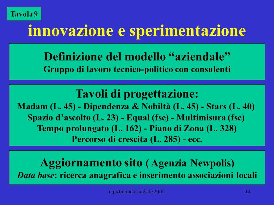 cips bilancio sociale 200214 innovazione e sperimentazione Tavola 9 Tavoli di progettazione: Madam (L. 45) - Dipendenza & Nobiltà (L. 45) - Stars (L.