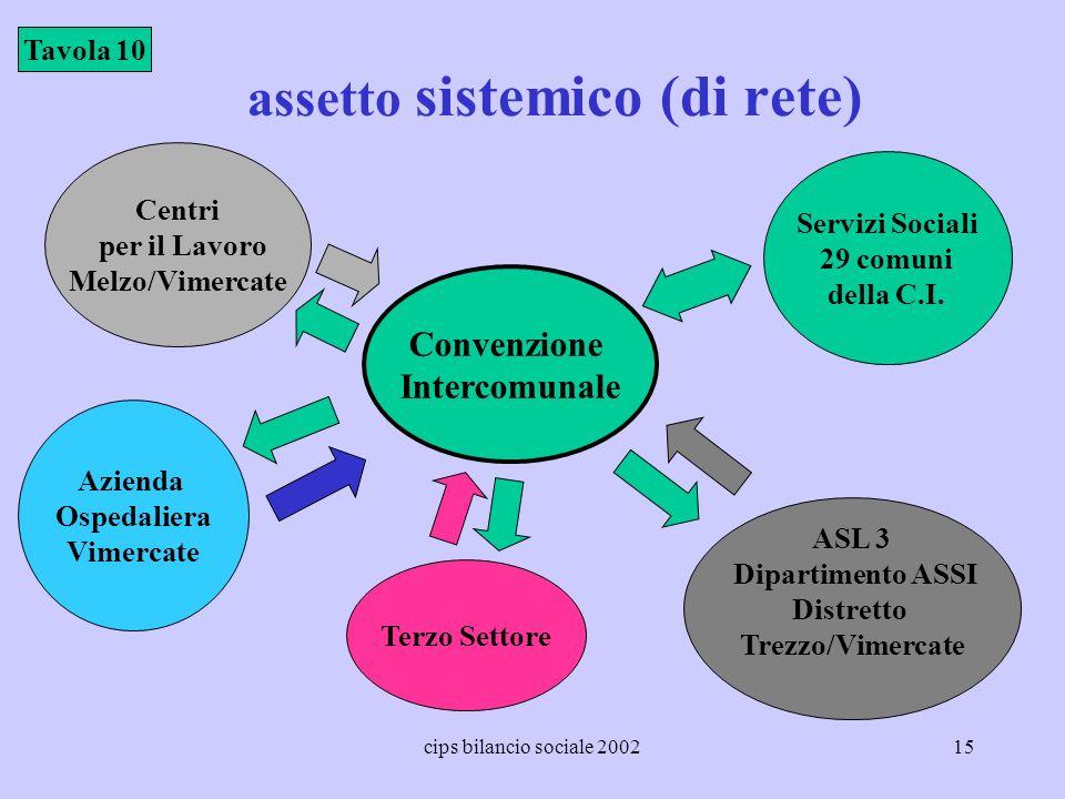 cips bilancio sociale 200215 assetto sistemico (di rete) Tavola 10 Convenzione Intercomunale ASL 3 Dipartimento ASSI Distretto Trezzo/Vimercate Aziend