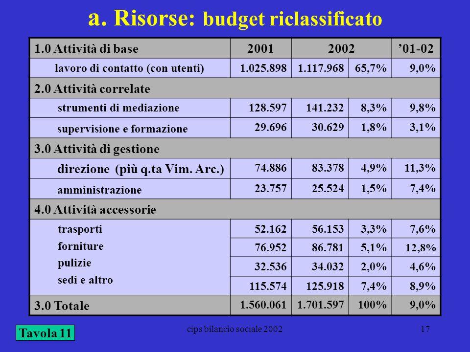cips bilancio sociale 200217 a. Risorse: budget riclassificato 1.0 Attività di base2001200201-02 lavoro di contatto (con utenti)1.025.8981.117.96865,7