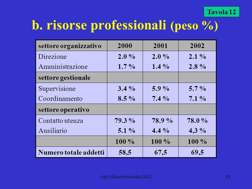 cips bilancio sociale 200218 b. risorse professionali (peso %) Tavola 12 settore organizzativo200020012002 Direzione Amministrazione 2.0 % 1.7 % 2.0 %