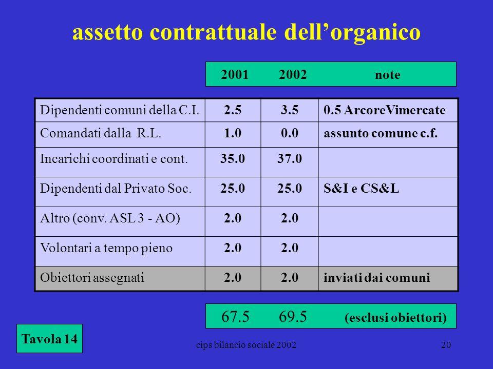 cips bilancio sociale 200220 assetto contrattuale dellorganico Tavola 14 Dipendenti comuni della C.I.2.53.50.5 ArcoreVimercate Comandati dalla R.L.1.0