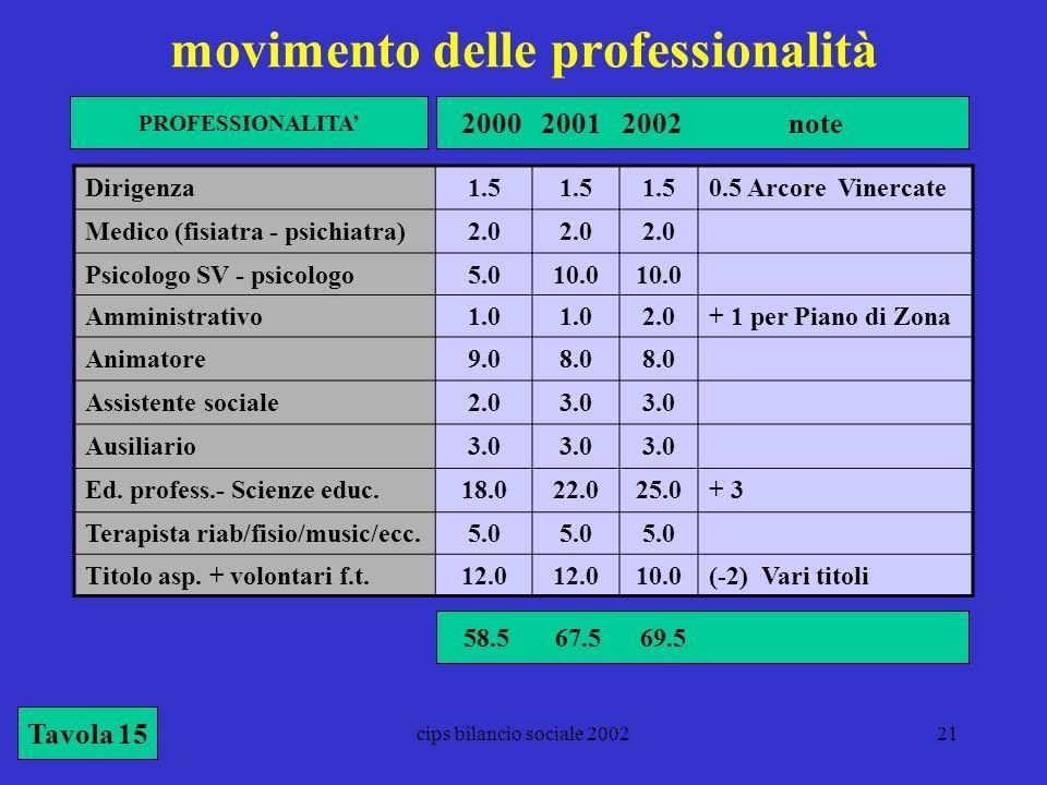 cips bilancio sociale 200221 movimento delle professionalità Tavola 15 Dirigenza1.5 0.5 Arcore Vinercate Medico (fisiatra - psichiatra)2.0 Psicologo S