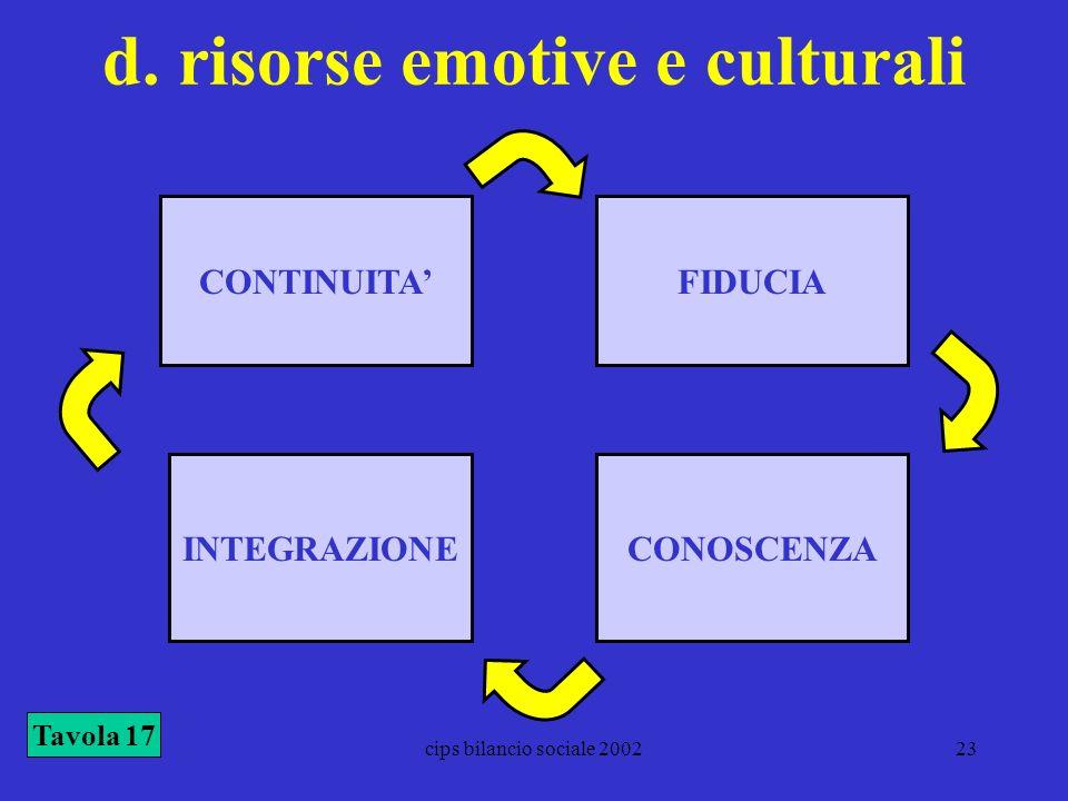 cips bilancio sociale 200223 d. risorse emotive e culturali Tavola 17 FIDUCIA INTEGRAZIONE CONTINUITA CONOSCENZA