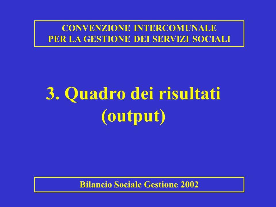 3. Quadro dei risultati (output) CONVENZIONE INTERCOMUNALE PER LA GESTIONE DEI SERVIZI SOCIALI Bilancio Sociale Gestione 2002