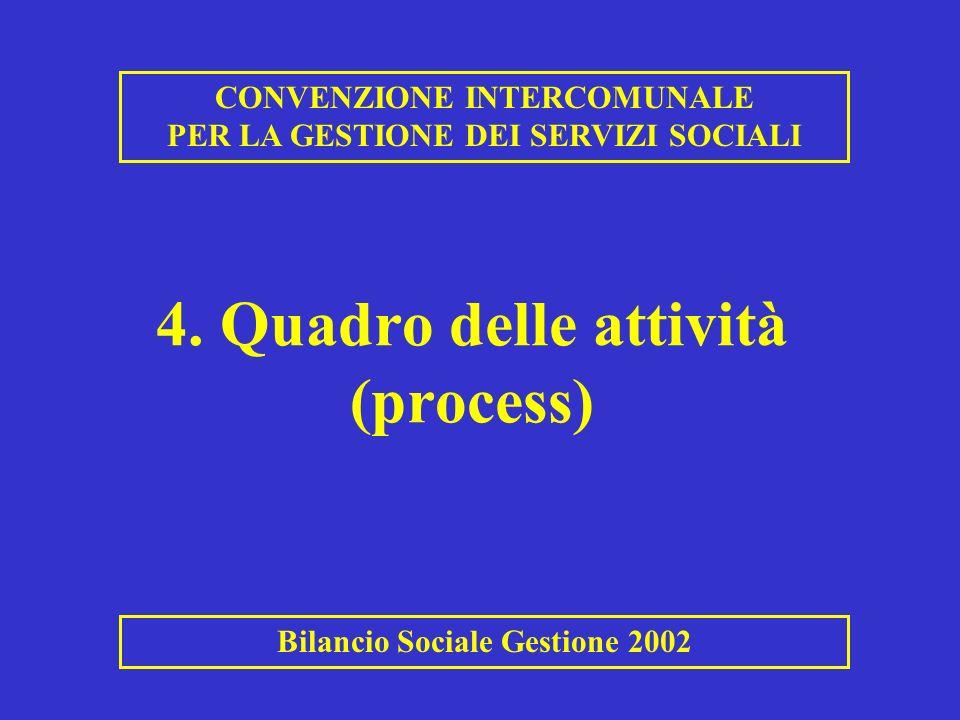 4. Quadro delle attività (process) CONVENZIONE INTERCOMUNALE PER LA GESTIONE DEI SERVIZI SOCIALI Bilancio Sociale Gestione 2002