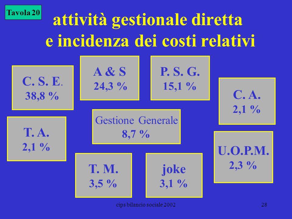 cips bilancio sociale 200228 attività gestionale diretta e incidenza dei costi relativi A & S 24,3 % P. S. G. 15,1 % C. A. 2,1 % C. S. E. 38,8 % T. A.