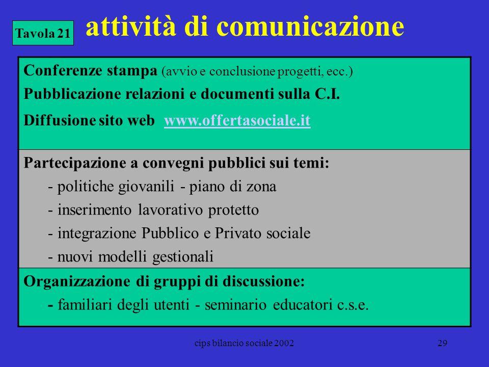 cips bilancio sociale 200229 attività di comunicazione Conferenze stampa (avvio e conclusione progetti, ecc.) Pubblicazione relazioni e documenti sull