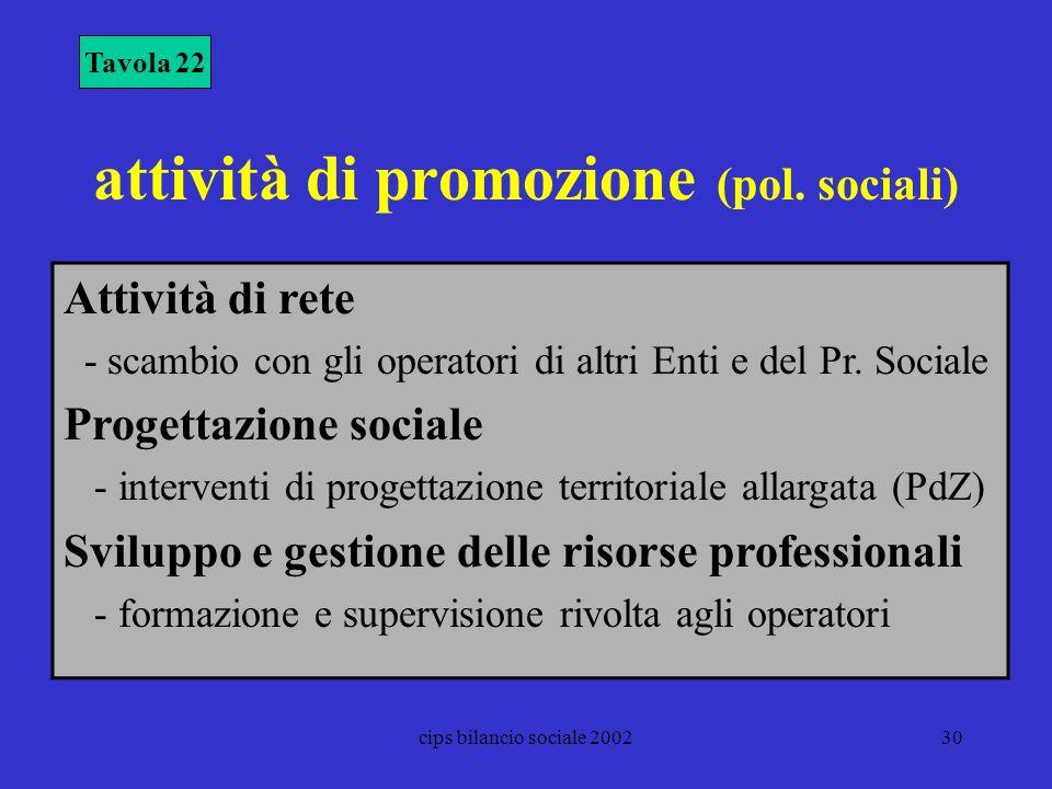 cips bilancio sociale 200230 attività di promozione (pol. sociali) Tavola 22 Attività di rete - scambio con gli operatori di altri Enti e del Pr. Soci