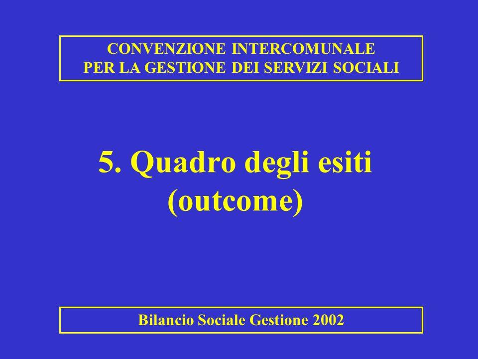5. Quadro degli esiti (outcome) CONVENZIONE INTERCOMUNALE PER LA GESTIONE DEI SERVIZI SOCIALI Bilancio Sociale Gestione 2002