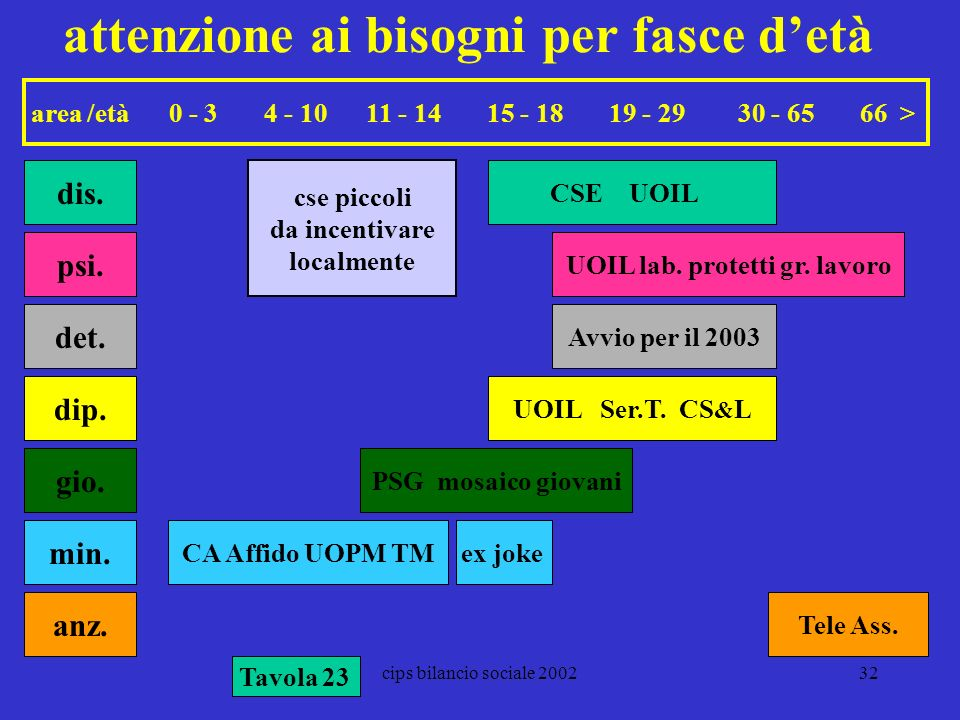 cips bilancio sociale 200232 attenzione ai bisogni per fasce detà area /età 0 - 3 4 - 10 11 - 14 15 - 18 19 - 29 30 - 65 66 > anz. CSE UOIL cse piccol