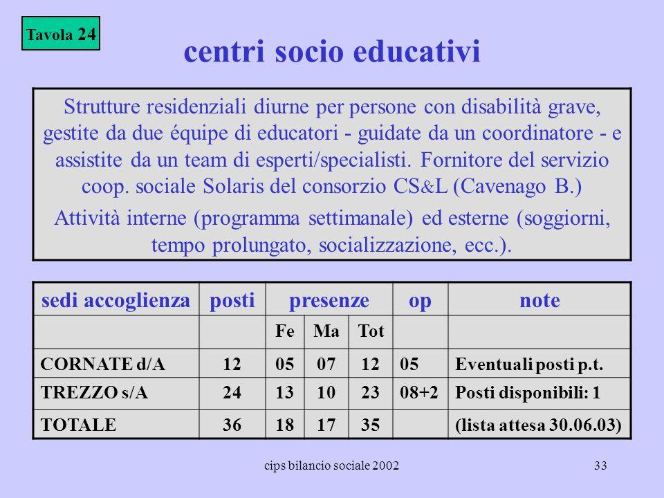 cips bilancio sociale 200233 centri socio educativi sedi accoglienza postipresenzeopnote FeMaTot CORNATE d/A1205071205Eventuali posti p.t. TREZZO s/A2