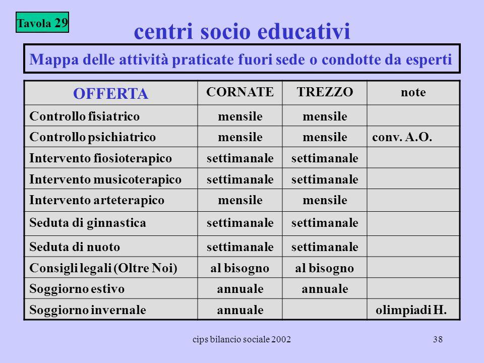 cips bilancio sociale 200238 centri socio educativi OFFERTA CORNATETREZZOnote Controllo fisiatricomensile Controllo psichiatricomensile conv. A.O. Int