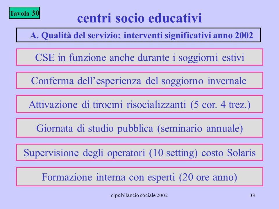 cips bilancio sociale 200239 centri socio educativi Tavola 30 A. Qualità del servizio: interventi significativi anno 2002 CSE in funzione anche durant