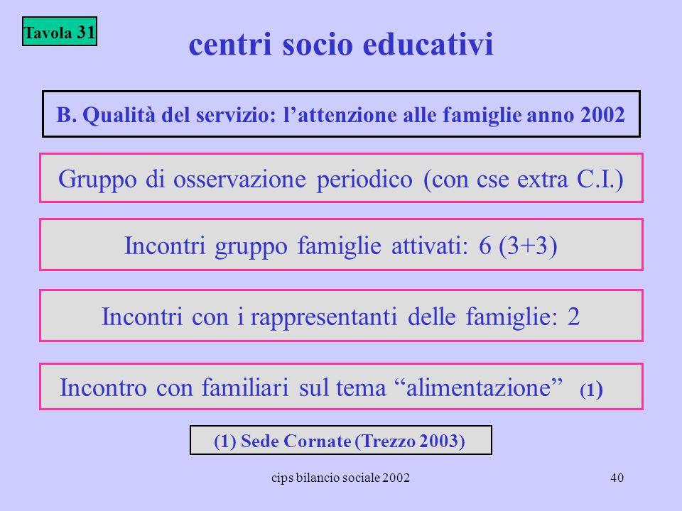 cips bilancio sociale 200240 centri socio educativi Tavola 31 B. Qualità del servizio: lattenzione alle famiglie anno 2002 Gruppo di osservazione peri