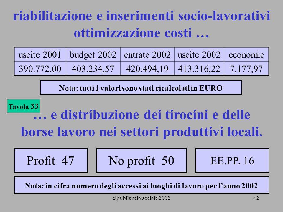 cips bilancio sociale 200242 riabilitazione e inserimenti socio-lavorativi ottimizzazione costi … Tavola 33 uscite 2001budget 2002entrate 2002uscite 2