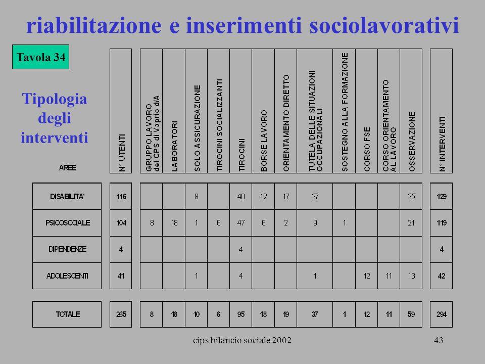 cips bilancio sociale 200243 Tipologia degli interventi Tavola 34 riabilitazione e inserimenti sociolavorativi