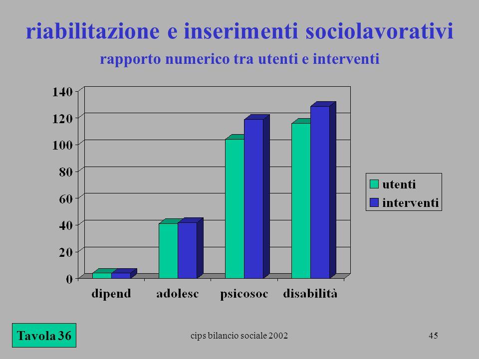 cips bilancio sociale 200245 rapporto numerico tra utenti e interventi Tavola 36 riabilitazione e inserimenti sociolavorativi