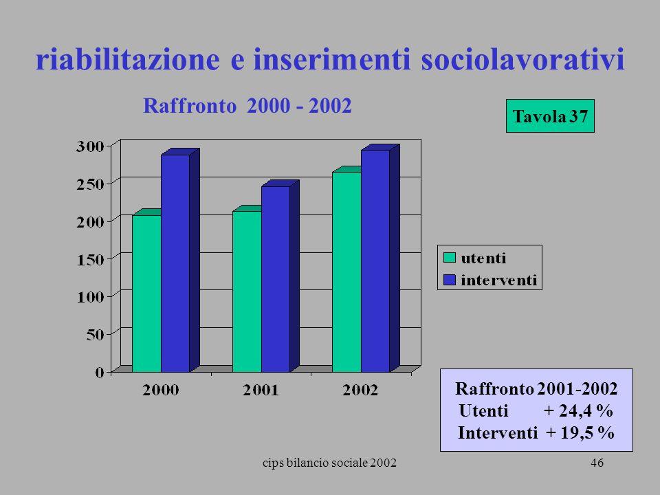 cips bilancio sociale 200246 Tavola 37 riabilitazione e inserimenti sociolavorativi Raffronto 2000 - 2002 Raffronto 2001-2002 Utenti + 24,4 % Interven