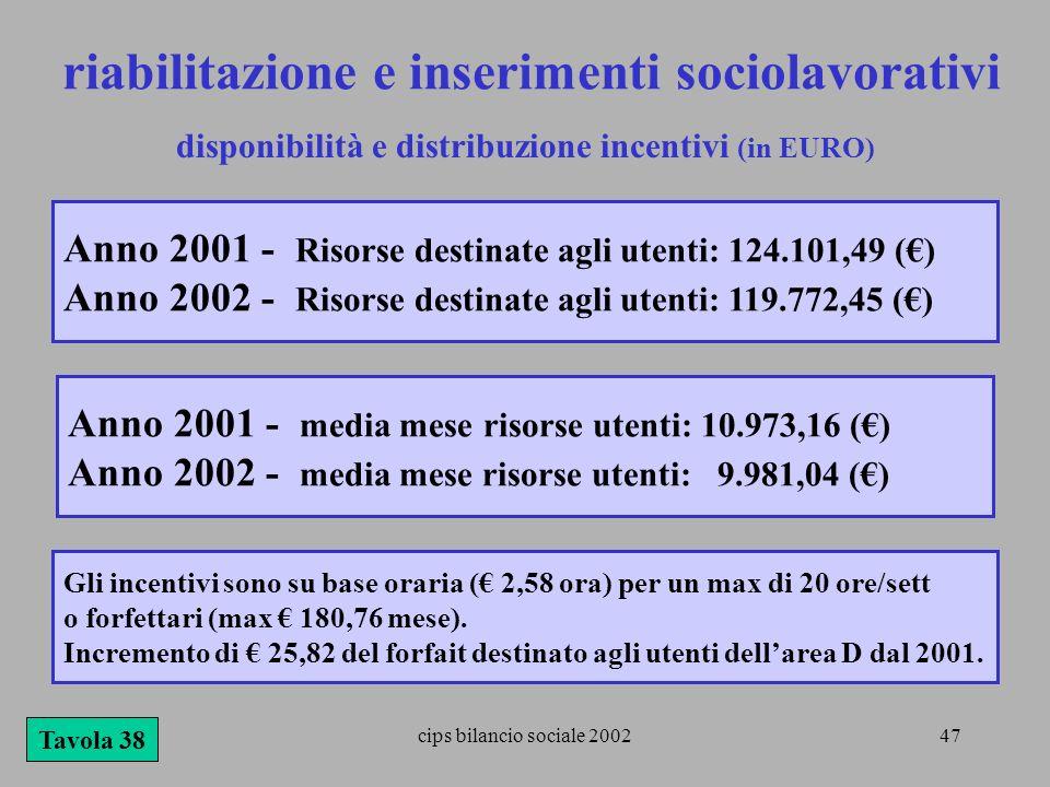 cips bilancio sociale 200247 riabilitazione e inserimenti sociolavorativi Tavola 38 disponibilità e distribuzione incentivi (in EURO) Anno 2001 - Riso