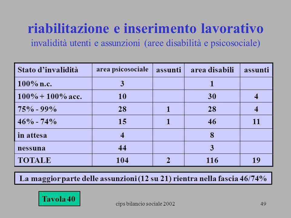 cips bilancio sociale 200249 riabilitazione e inserimento lavorativo invalidità utenti e assunzioni (aree disabilità e psicosociale) Tavola 40 La magg