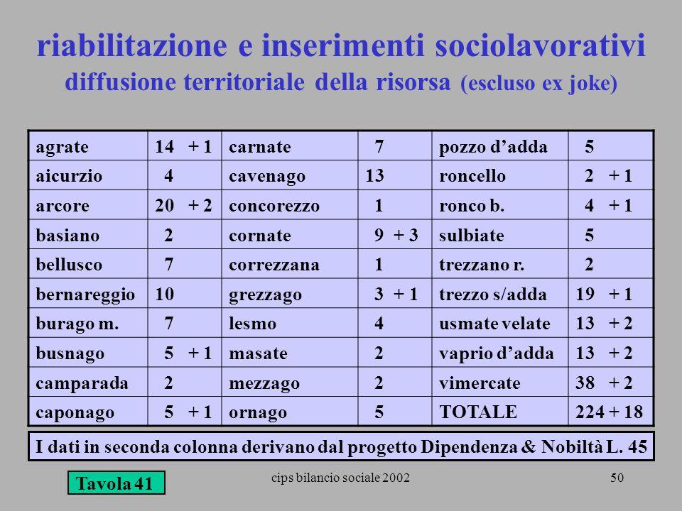 cips bilancio sociale 200250 riabilitazione e inserimenti sociolavorativi diffusione territoriale della risorsa (escluso ex joke) Tavola 41 agrate14 +