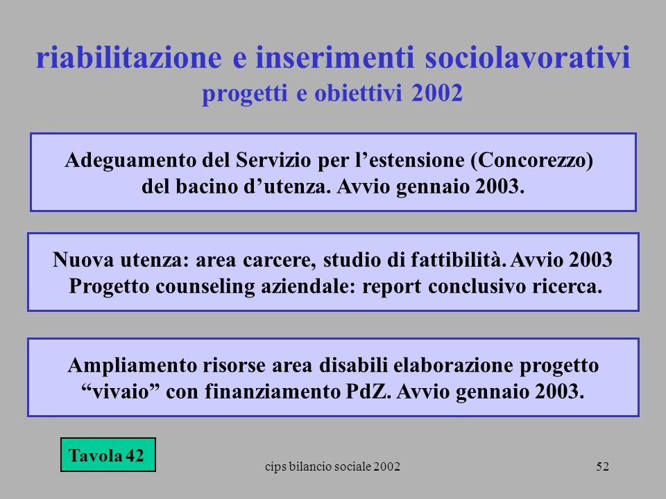 cips bilancio sociale 200252 riabilitazione e inserimenti sociolavorativi progetti e obiettivi 2002 Tavola 42 Adeguamento del Servizio per lestensione