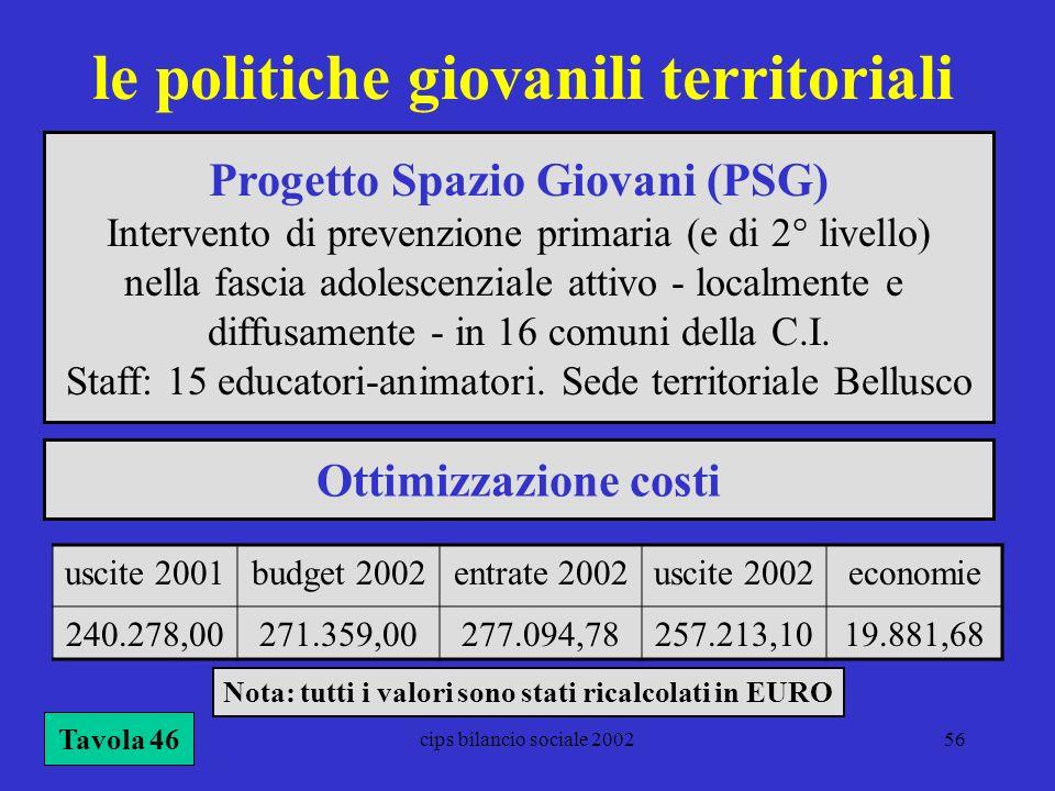 cips bilancio sociale 200256 le politiche giovanili territoriali Tavola 46 uscite 2001budget 2002entrate 2002uscite 2002economie 240.278,00271.359,002