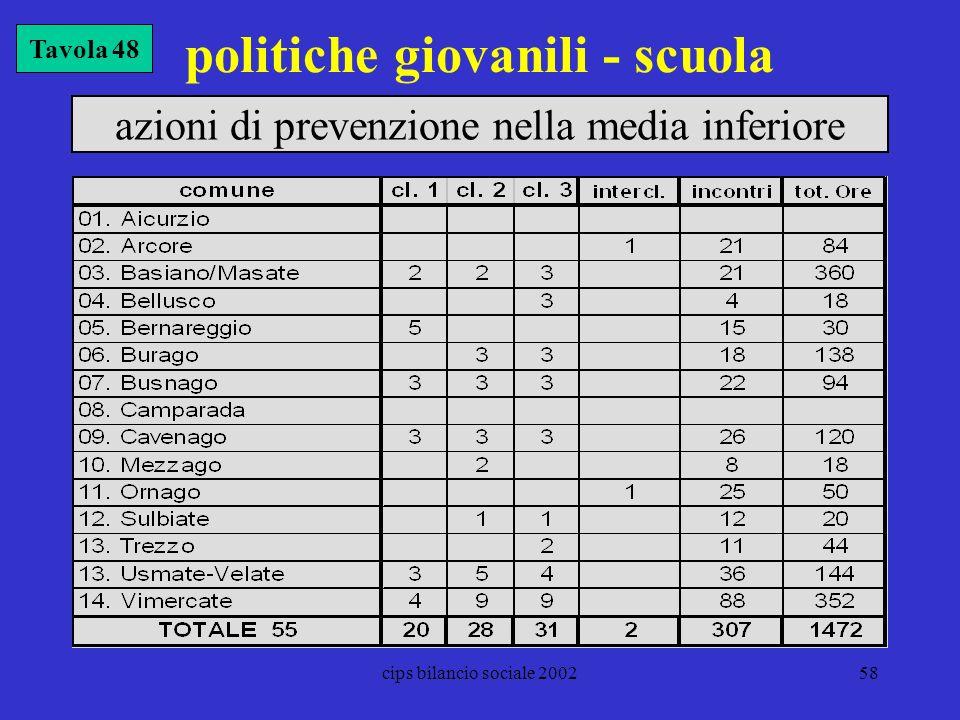 cips bilancio sociale 200258 politiche giovanili - scuola Tavola 48 azioni di prevenzione nella media inferiore