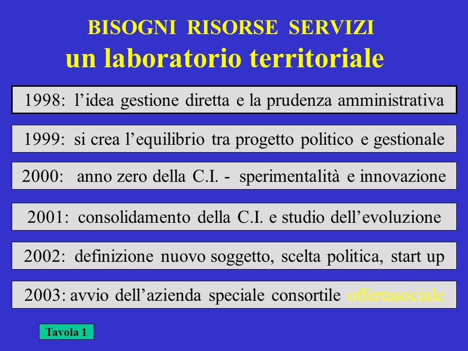 un laboratorio territoriale Tavola 1 1998: lidea gestione diretta e la prudenza amministrativa BISOGNI RISORSE SERVIZI 1999: si crea lequilibrio tra p