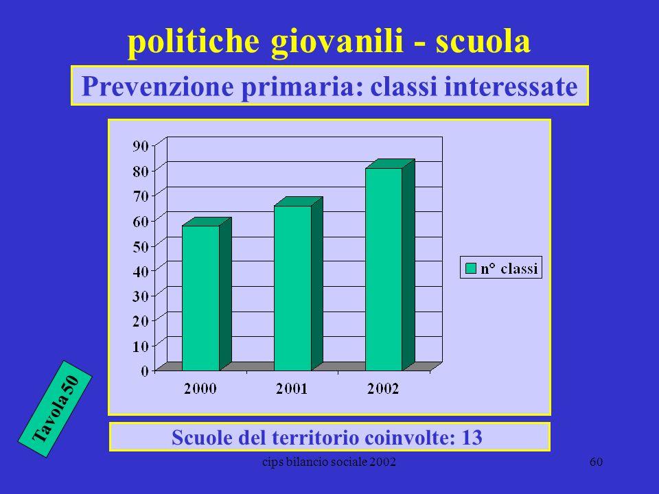 cips bilancio sociale 200260 politiche giovanili - scuola Scuole del territorio coinvolte: 13 Prevenzione primaria: classi interessate Tavola 50