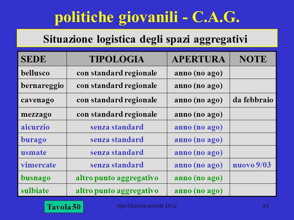 cips bilancio sociale 200261 politiche giovanili - C.A.G. Tavola 50 Situazione logistica degli spazi aggregativi SEDETIPOLOGIAAPERTURANOTE belluscocon