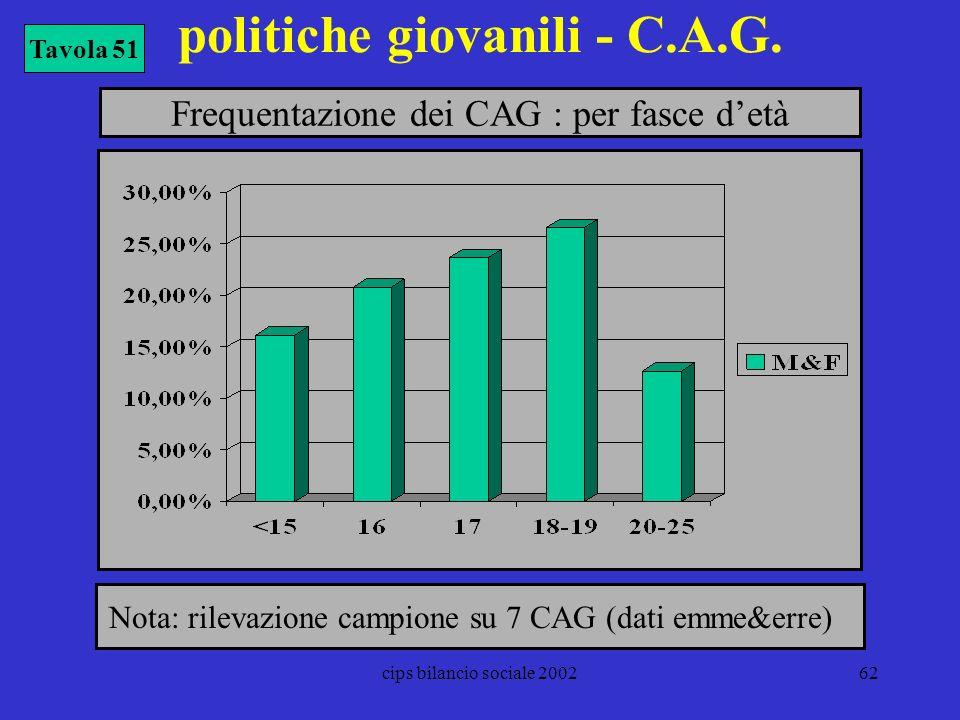 cips bilancio sociale 200262 politiche giovanili - C.A.G. Tavola 51 Frequentazione dei CAG : per fasce detà Nota: rilevazione campione su 7 CAG (dati