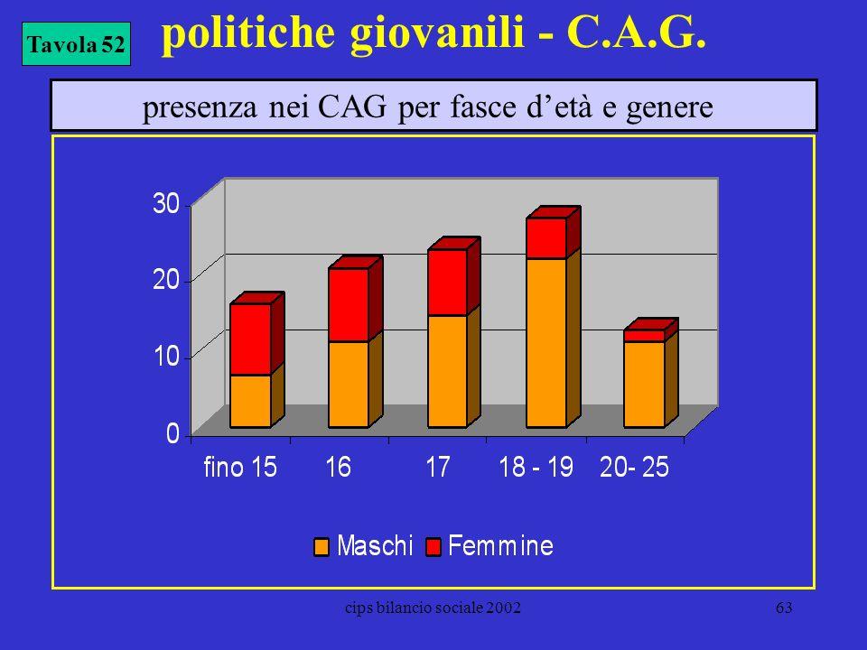 cips bilancio sociale 200263 politiche giovanili - C.A.G. Tavola 52 presenza nei CAG per fasce detà e genere