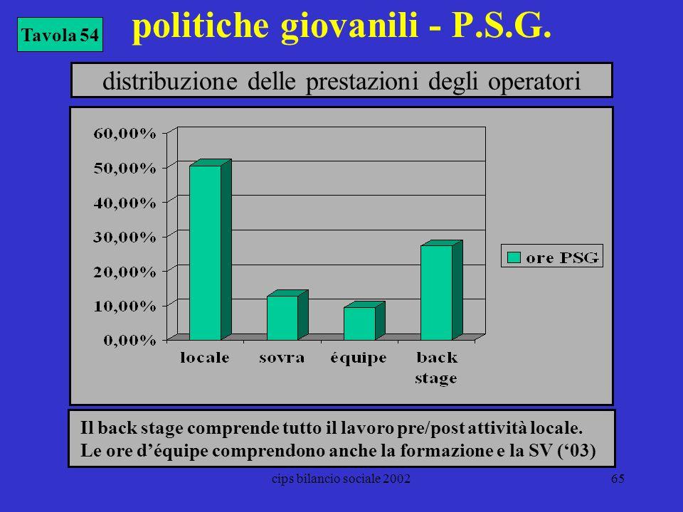 cips bilancio sociale 200265 politiche giovanili - P.S.G. Tavola 54 distribuzione delle prestazioni degli operatori Il back stage comprende tutto il l