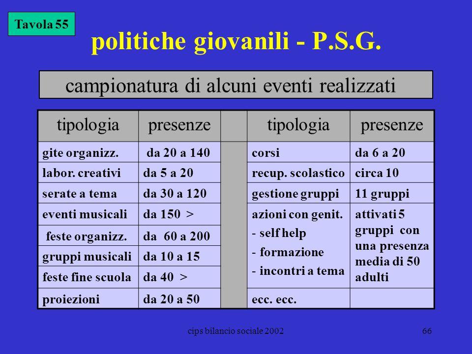 cips bilancio sociale 200266 politiche giovanili - P.S.G. Tavola 55 tipologiapresenzetipologiapresenze gite organizz. da 20 a 140corsida 6 a 20 labor.
