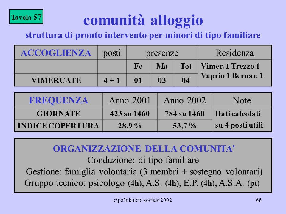 cips bilancio sociale 200268 comunità alloggio ACCOGLIENZApostipresenzeResidenza FeMaTotVimer. 1 Trezzo 1 Vaprio 1 Bernar. 1 VIMERCATE4 + 1010304 Tavo