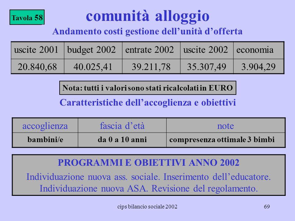 cips bilancio sociale 200269 comunità alloggio accoglienzafascia detànote bambini/eda 0 a 10 annicompresenza ottimale 3 bimbi Tavola 58 PROGRAMMI E OB