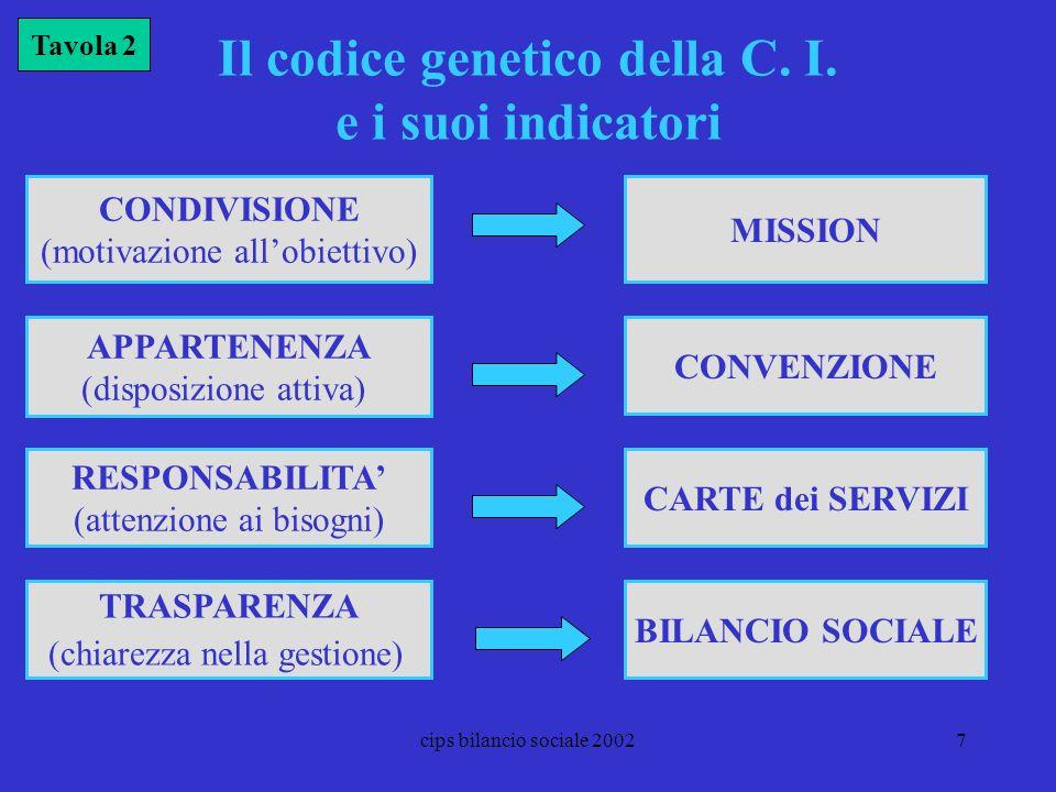 cips bilancio sociale 20027 Il codice genetico della C. I. e i suoi indicatori CONDIVISIONE (motivazione allobiettivo) MISSION CONVENZIONE Tavola 2 CA