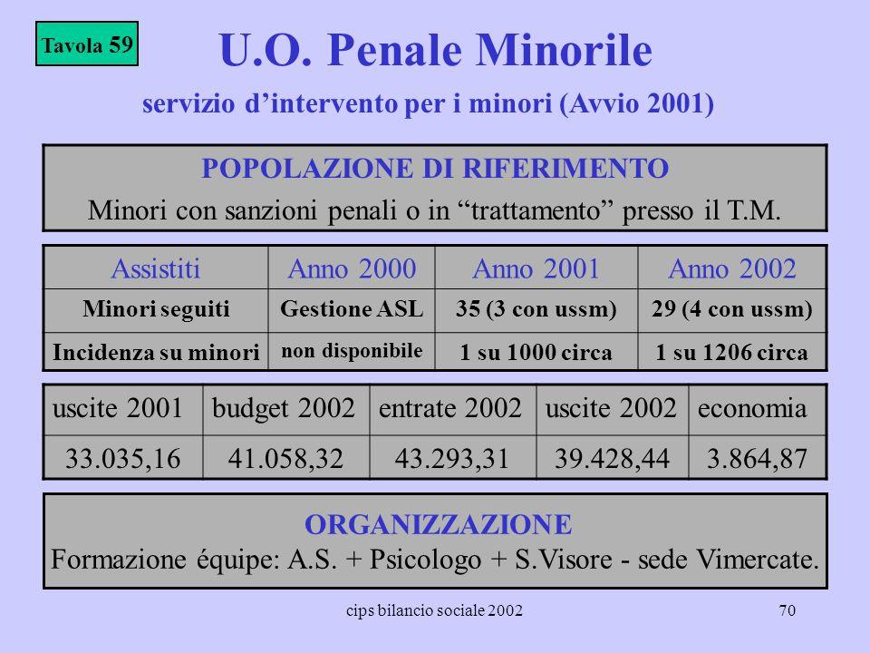 cips bilancio sociale 200270 U.O. Penale Minorile POPOLAZIONE DI RIFERIMENTO Minori con sanzioni penali o in trattamento presso il T.M. Tavola 59 Assi