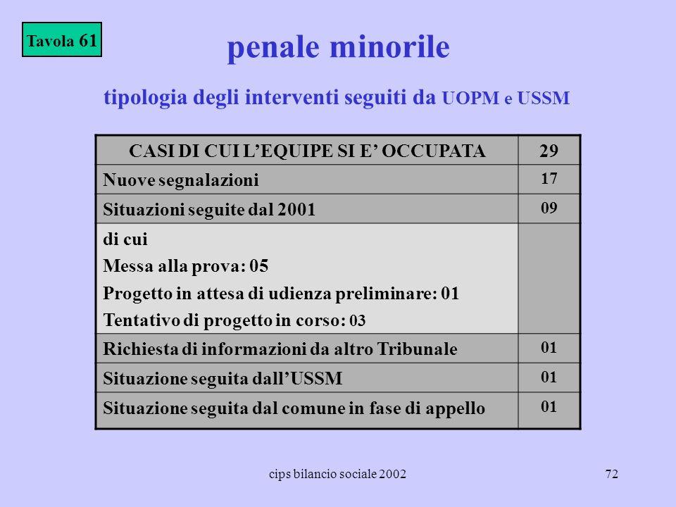 cips bilancio sociale 200272 penale minorile Tavola 61 tipologia degli interventi seguiti da UOPM e USSM CASI DI CUI LEQUIPE SI E OCCUPATA29 Nuove seg