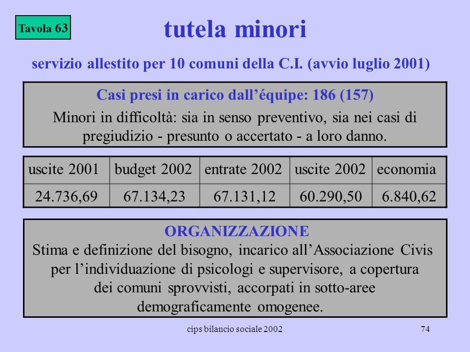 cips bilancio sociale 200274 tutela minori Casi presi in carico dalléquipe: 186 (157) Minori in difficoltà: sia in senso preventivo, sia nei casi di p
