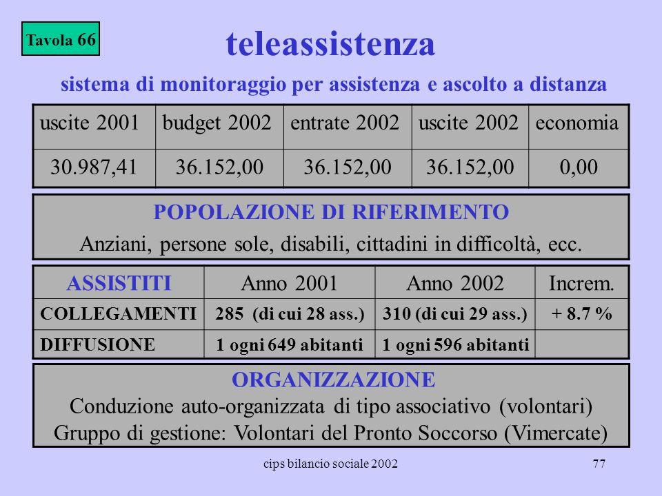 cips bilancio sociale 200277 teleassistenza POPOLAZIONE DI RIFERIMENTO Anziani, persone sole, disabili, cittadini in difficoltà, ecc. Tavola 66 ASSIST