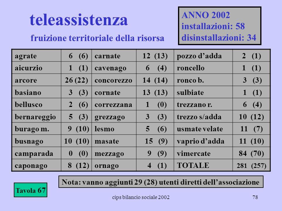 cips bilancio sociale 200278 teleassistenza Tavola 67 fruizione territoriale della risorsa agrate 6 (6)carnate12 (13)pozzo dadda2 (1) aicurzio 1 (1)ca