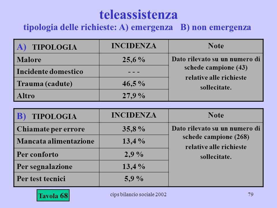 cips bilancio sociale 200279 teleassistenza Tavola 68 A) TIPOLOGIA INCIDENZANote Malore25,6 % Dato rilevato su un numero di schede campione (43) relat