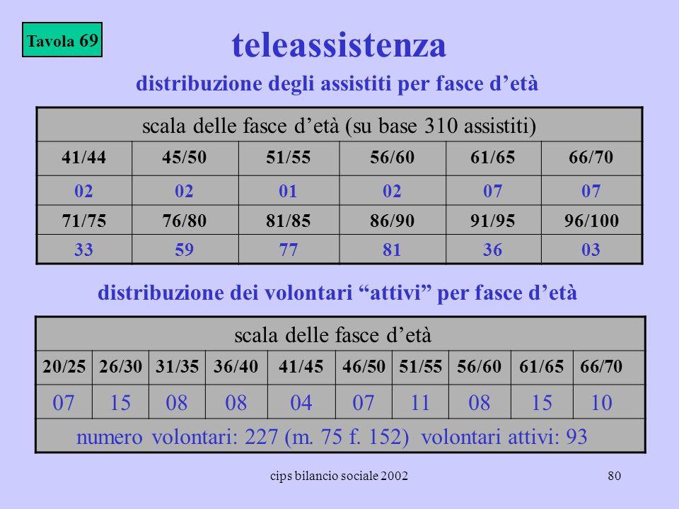 cips bilancio sociale 200280 teleassistenza Tavola 69 scala delle fasce detà (su base 310 assistiti) 41/4445/5051/5556/6061/6566/70 02 010207 71/7576/