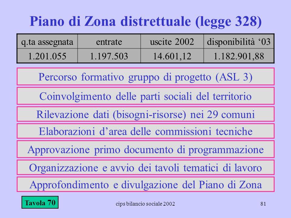 cips bilancio sociale 200281 Piano di Zona distrettuale (legge 328) Tavola 70 Percorso formativo gruppo di progetto (ASL 3) Coinvolgimento delle parti