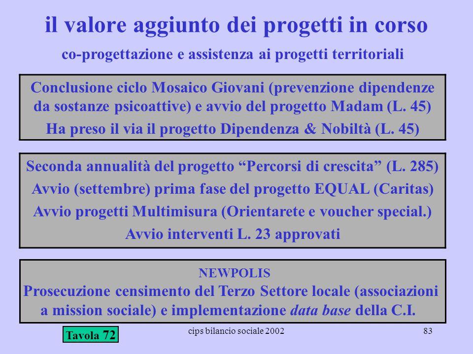 cips bilancio sociale 200283 il valore aggiunto dei progetti in corso Conclusione ciclo Mosaico Giovani (prevenzione dipendenze da sostanze psicoattiv