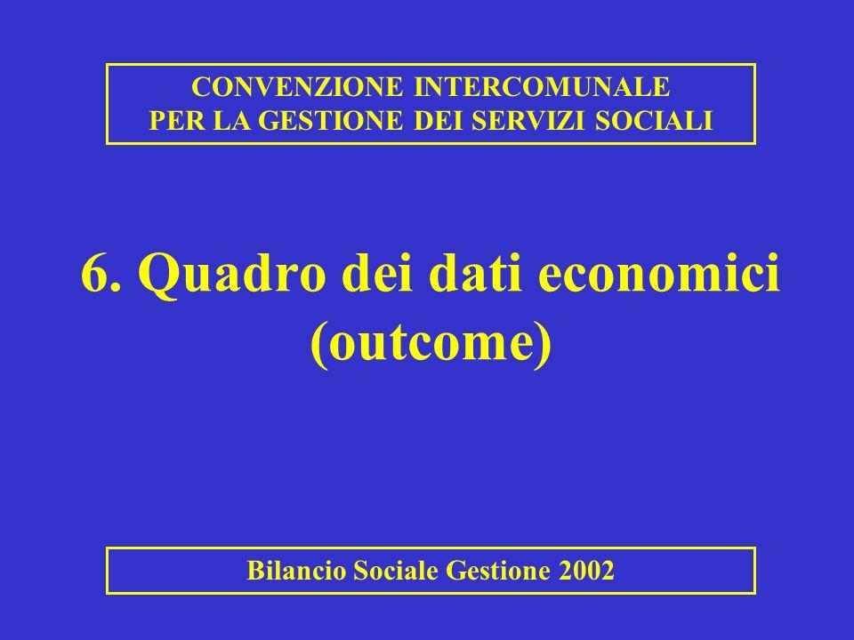 6. Quadro dei dati economici (outcome) CONVENZIONE INTERCOMUNALE PER LA GESTIONE DEI SERVIZI SOCIALI Bilancio Sociale Gestione 2002
